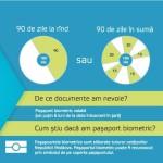 "Reversul ""liberei"" circulatii, fara viza, pentru basarabenii din Republica Moldova: Pasapoarte Biometrice obligatorii si intemnitare electronica pe viata. Si dupa"